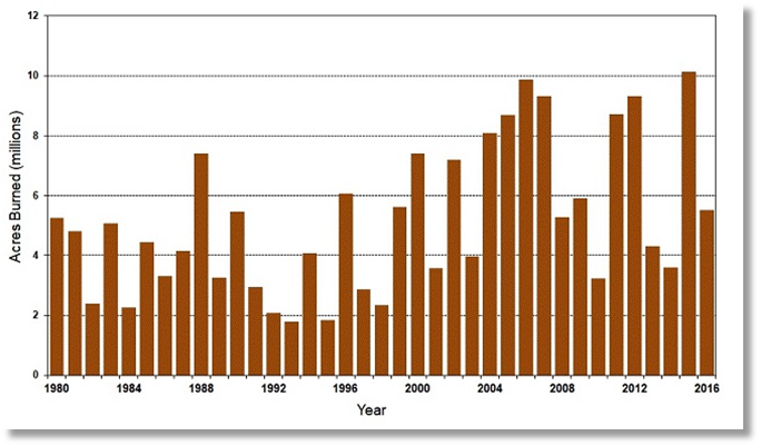 Number of Acres Burned in Wildfires